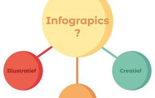infographic? infographic laten maken, een animatie laten maken, stap voor stap, gifjes maken, content, blog, The Artistry, creative, informatief, illustratief, wat is een infographic, wanneer gebruik je een infographic, infographic, informatie, sexy, color, design, eyecatchy